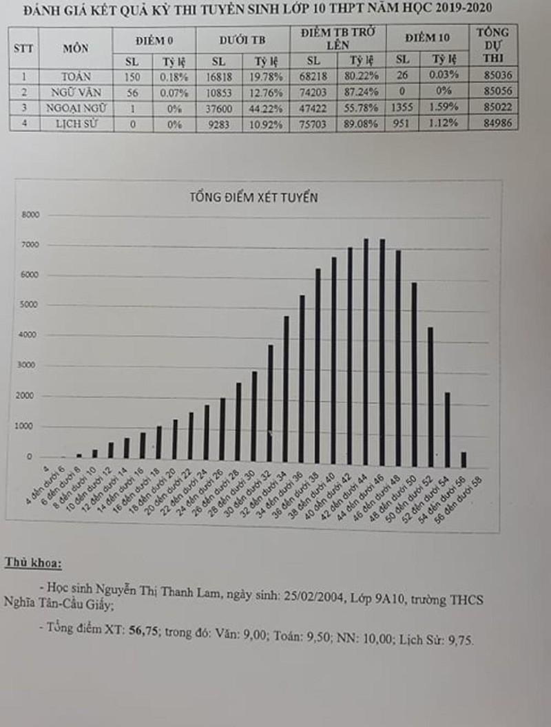 Tra cứu điểm thi tuyển sinh lớp 10 tại Hà Nội  - ảnh 1
