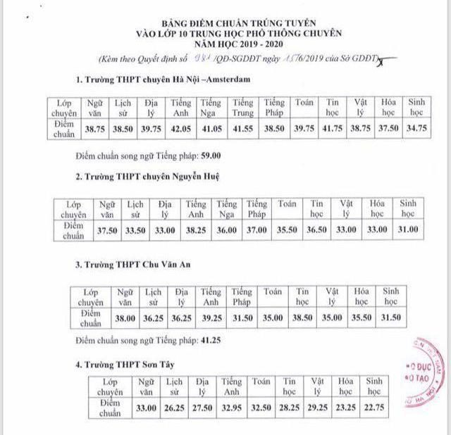 Hà Nội công bố điểm chuẩn lớp 10 của hơn 100 trường công lập  - ảnh 4