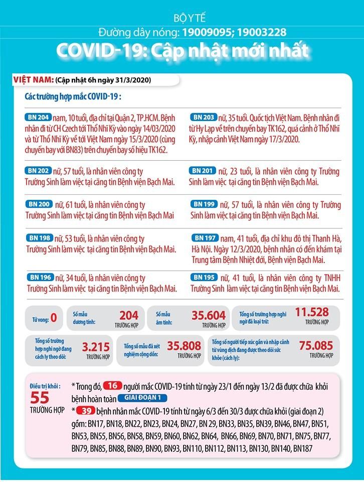 Diễn biến dịch COVID-19 tại Việt Nam đến trưa 31-3 - ảnh 1