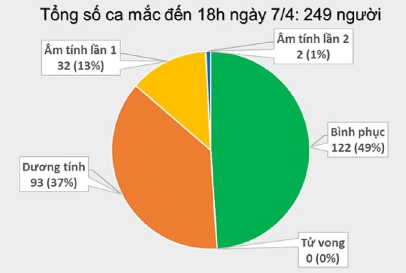 Việt Nam có thêm 4 ca nhiễm COVID-19 - ảnh 1