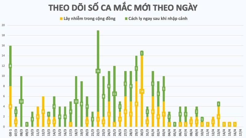 Ngày 17-4: Việt Nam có nhiều tin vui từ đại dịch COVID-19 - ảnh 1