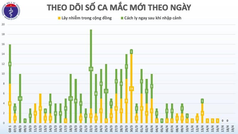 Ngày 19-4: Việt Nam có nhiều tin vui từ đại dịch COVID-19 - ảnh 1