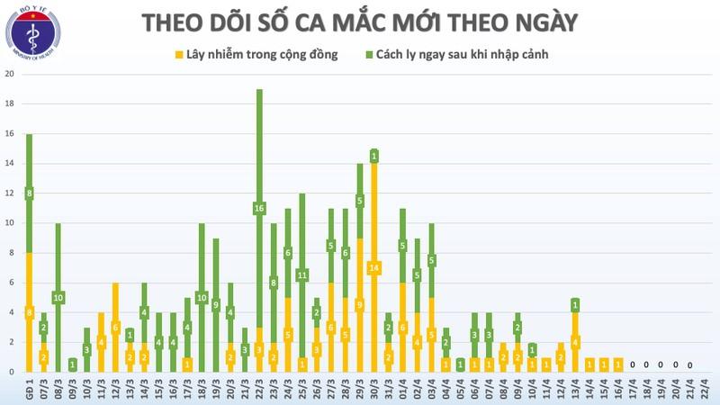 Ngày 22-4: Việt Nam có nhiều tin vui từ đại dịch COVID-19 - ảnh 1