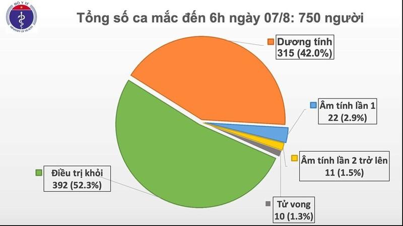 Quảng Trị, Thanh Hóa có 3 ca COVID-19, đều liên quan Đà Nẵng - ảnh 1