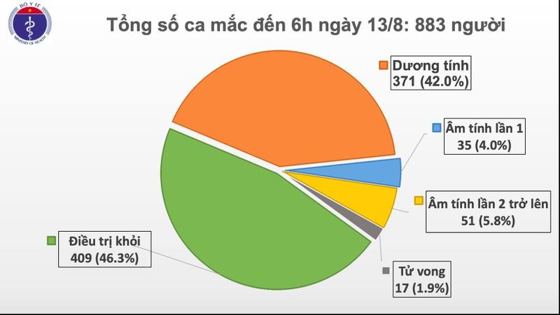 Thêm 3 ca COVID-19, 1 ca từ TP.HCM ra Quảng Nam chăm mẹ - ảnh 1