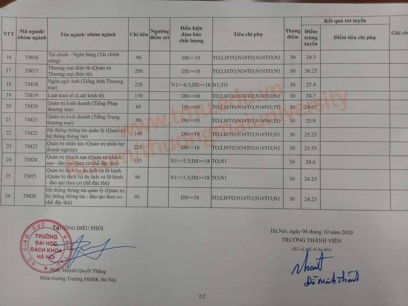 Các trường top đầu tại Hà Nội đồng loạt công bố điểm chuẩn - ảnh 3