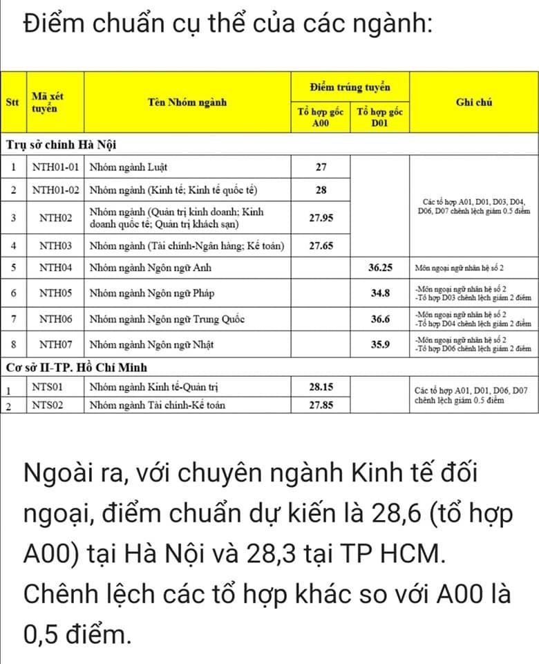 Các trường top đầu tại Hà Nội đồng loạt công bố điểm chuẩn - ảnh 1
