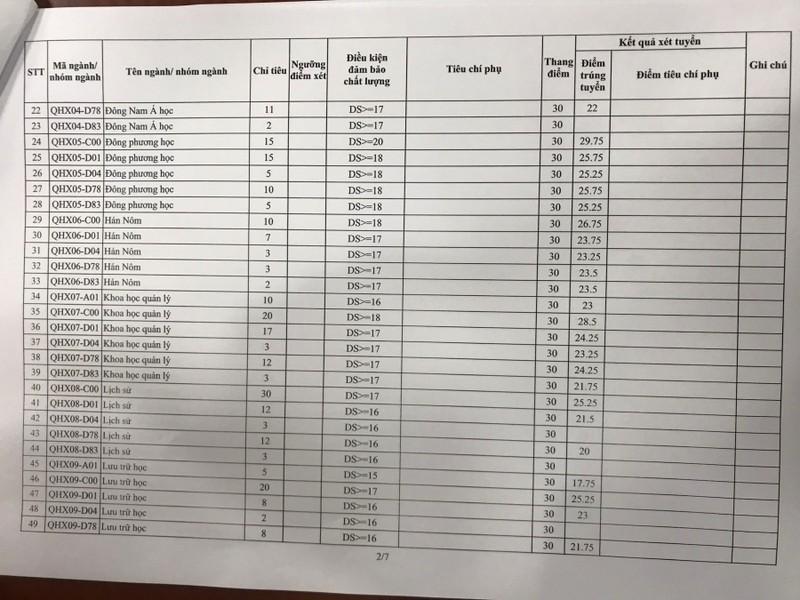 Các trường top đầu tại Hà Nội đồng loạt công bố điểm chuẩn - ảnh 8