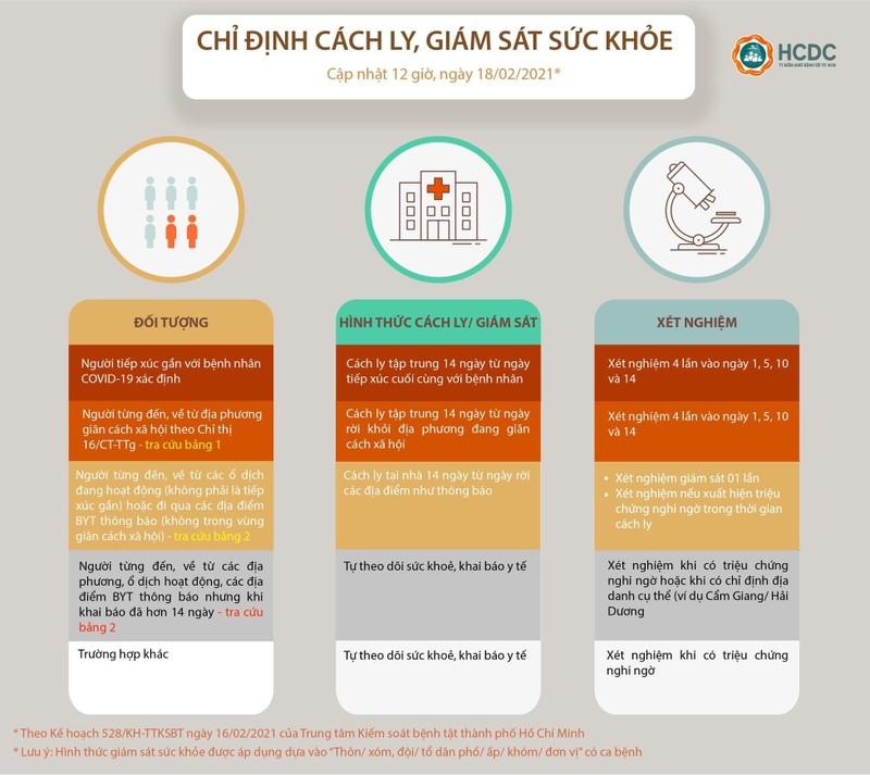 Người từ Quảng Ninh vào TP.HCM không còn cách ly tập trung - ảnh 1