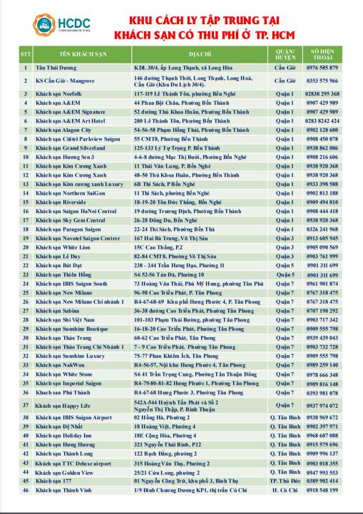 Cập nhật danh sách 49 điểm cách ly COVID-19 có thu phí tại TP.HCM - ảnh 1