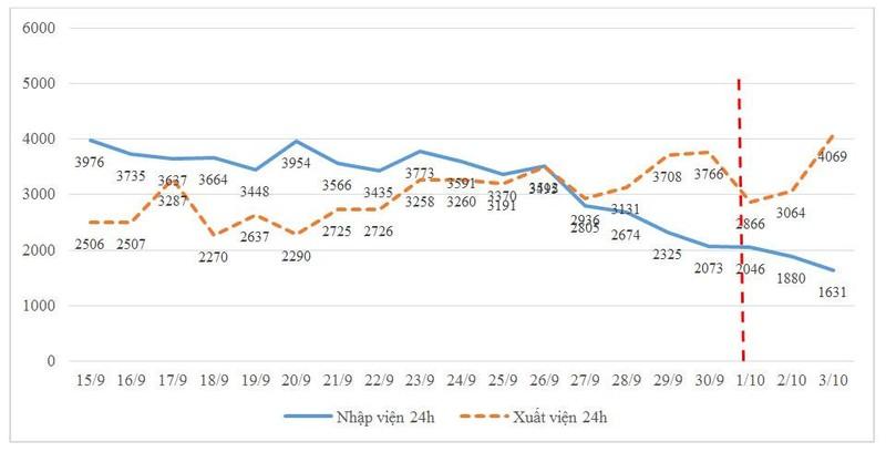 Những tín hiệu lạc quan ở TP.HCM sau những ngày nới lỏng - ảnh 2