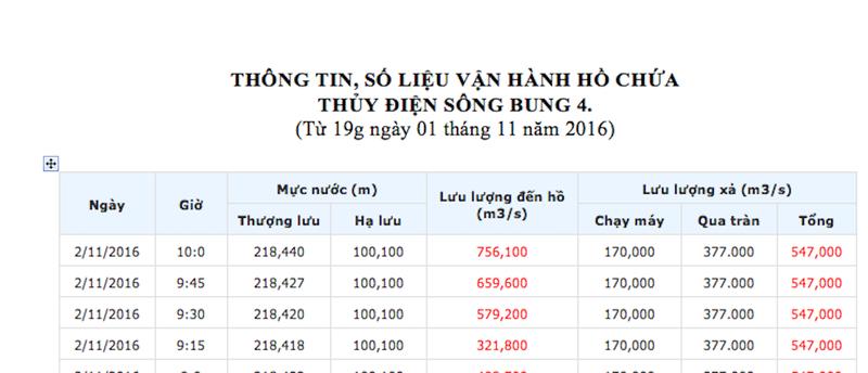 Quảng Nam: Các thủy điện đồng loạt xả lũ - ảnh 1