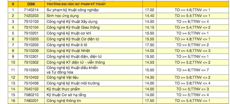 Đại học Đà Nẵng công bố điểm trúng tuyển đợt 1 - ảnh 1