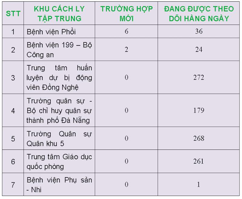 Đà Nẵng ghi nhận thêm 2 trường hợp nghi nhiễm COVID-19 - ảnh 1