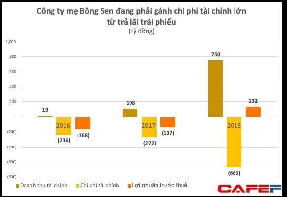 'Ông chủ' Palace Sài Gòn tự tin chịu lãi vay khủng 700 tỷ/năm - ảnh 2