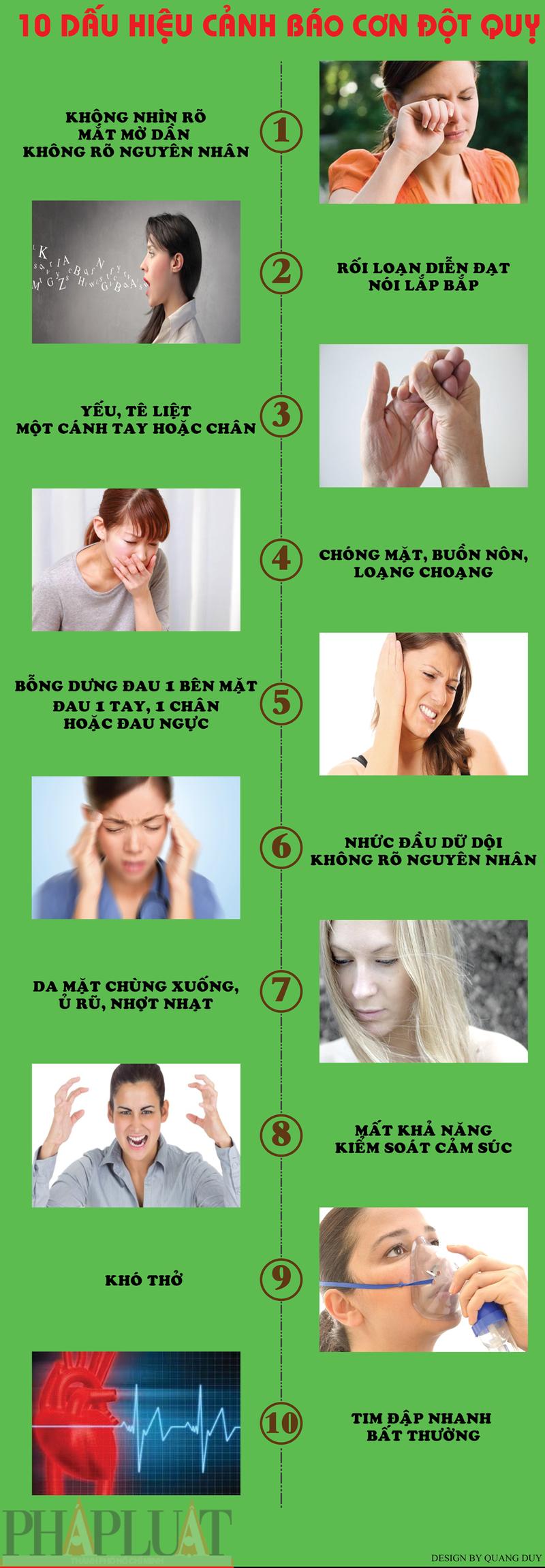 Infographic: Những dấu hiệu và cách sơ cứu bệnh đột quỵ - ảnh 1