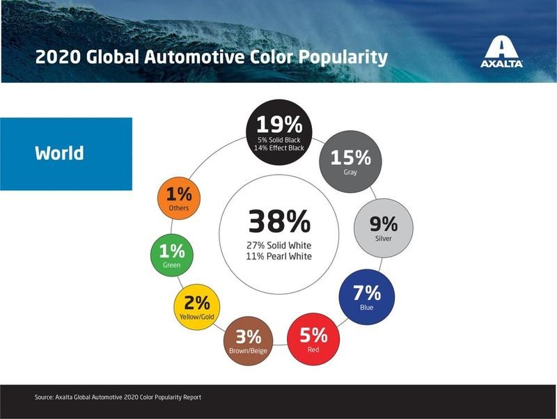 Màu trắng là màu xe ô tô được ưa chuộng nhất trên toàn cầu - ảnh 1