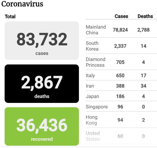 Tình hình dịch COVID-19 tính đến tối 28-2 - ảnh 1