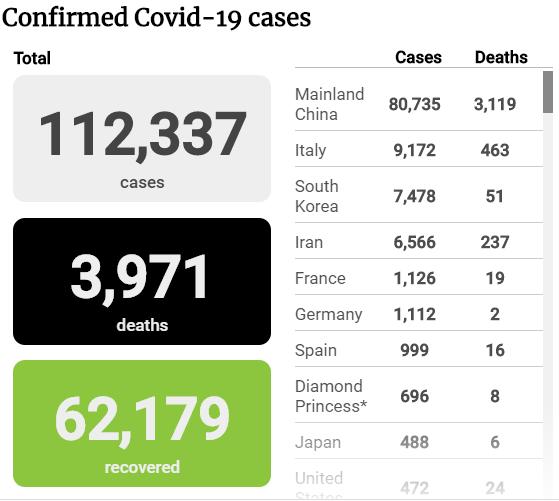 Tình hình dịch COVID-19 tính đến sáng 10-3 - ảnh 1