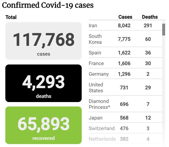 Tình hình dịch COVID-19 tính đến trưa 11-3 - ảnh 1