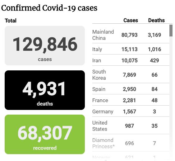 Tình hình đại dịch COVID-19 tính đến sáng 13-3 - ảnh 1