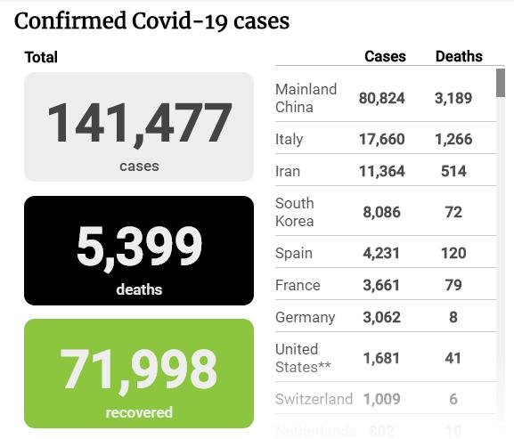 Tình hình đại dịch COVID-19 tính đến trưa 14-3 - ảnh 1