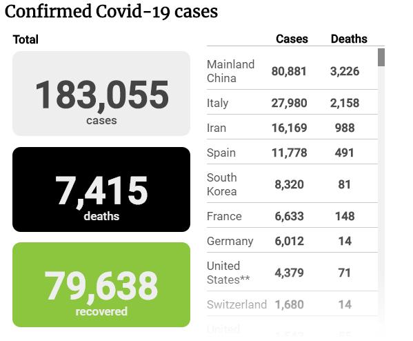 Tình hình đại dịch COVID-19 tính đến tối 17-3 - ảnh 1