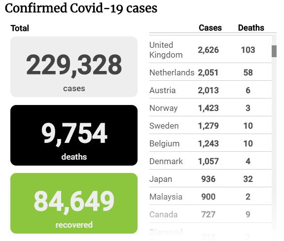 Tình hình đại dịch COVID-19 tính đến sáng 20-3 - ảnh 1