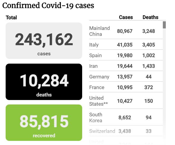 Tình hình đại dịch COVID-19 tính đến tối 20-3 - ảnh 1