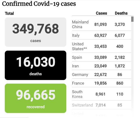 Tình hình đại dịch COVID-19 tính đến sáng 24-3 - ảnh 1