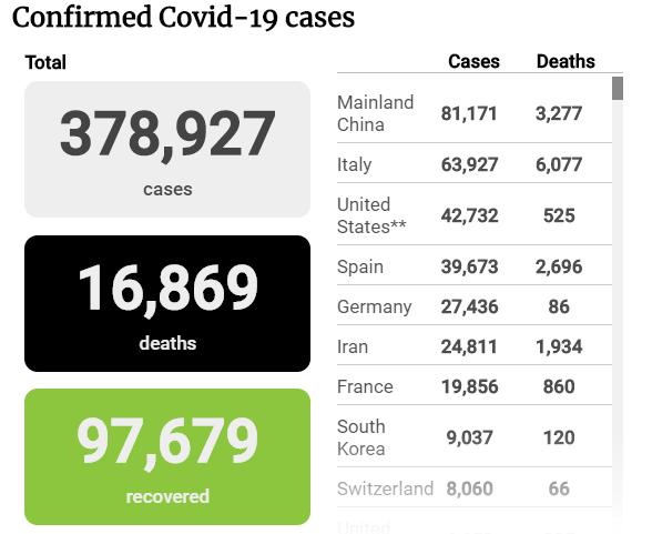 Tình hình đại dịch COVID-19 tính đến tối 24-3 - ảnh 1