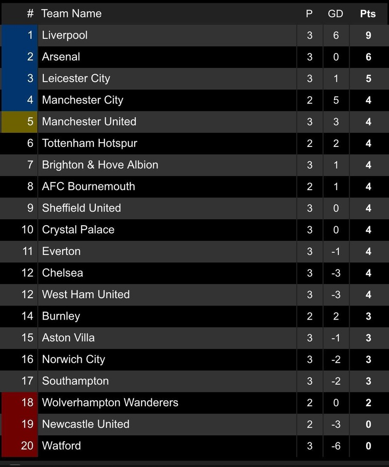 Salah lập cú đúp, Liverpool 'vùi dập' Arsenal chiếm ngôi đầu - ảnh 8