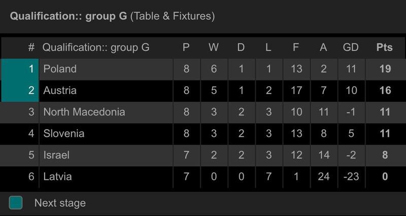 Đức, Hà Lan cùng thắng, Bale giúp xứ Wales cầm hòa Croatia - ảnh 8