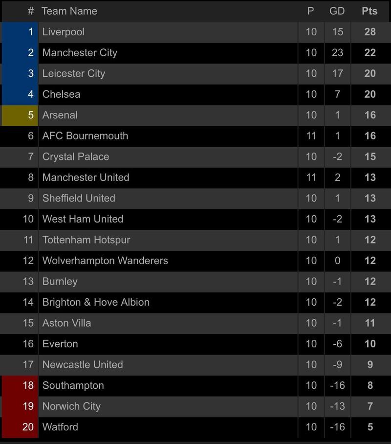 Cột dọc từ chối bàn thắng, MU thua đau trên sân Bournemouth - ảnh 8