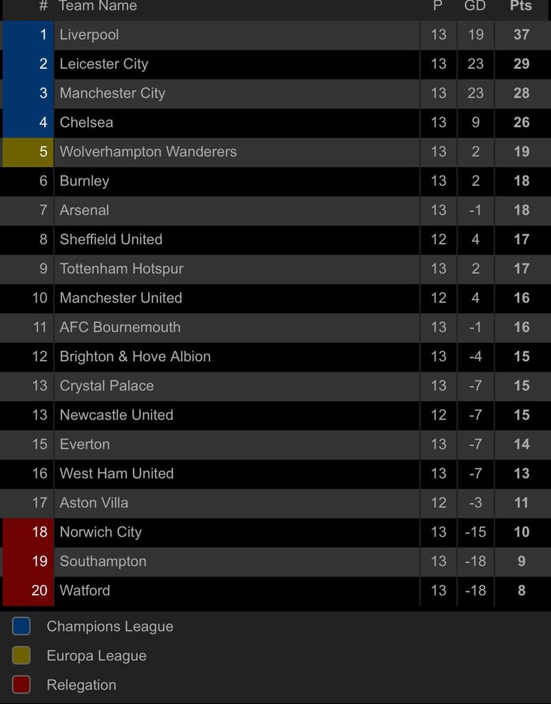 Lội ngược dòng trong hiệp 1, Man City vượt mặt Chelsea - ảnh 7