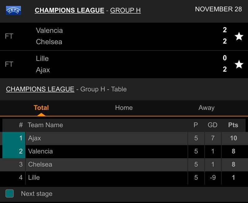 Messi rực sáng, Barcelona chiếm ngôi đầu, bảng H khó lường - ảnh 7