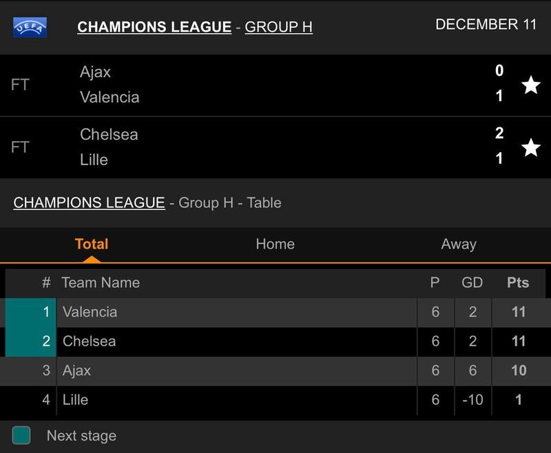 Sao trẻ Barca tỏa sáng, Inter dừng chân tại Champions League - ảnh 7