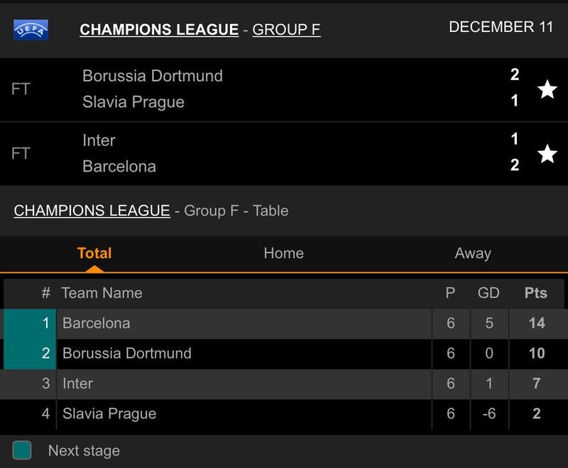 Sao trẻ Barca tỏa sáng, Inter dừng chân tại Champions League - ảnh 9