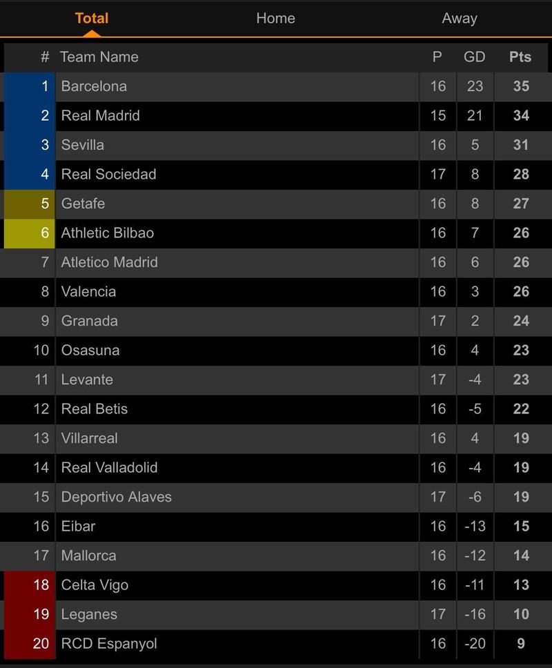 Chia điểm trên sân của Real Sociedad, Barca lung lay ngôi đầu - ảnh 6