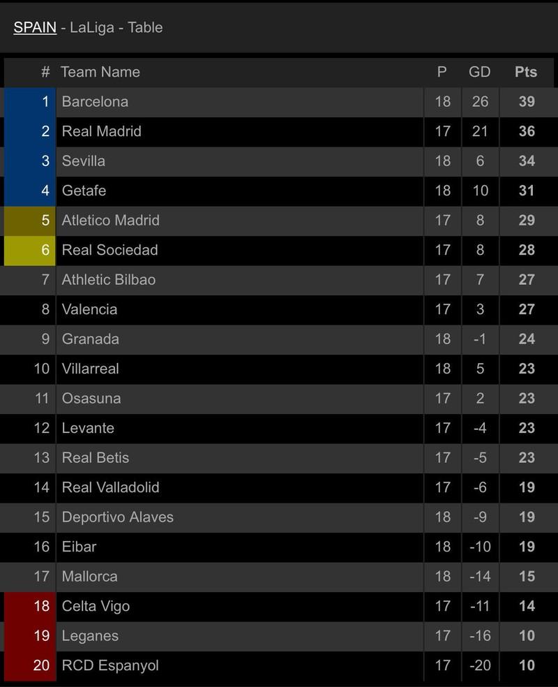 Trọng tài 2 lần từ chối bàn thắng, Barca vẫn thắng tưng bừng - ảnh 7