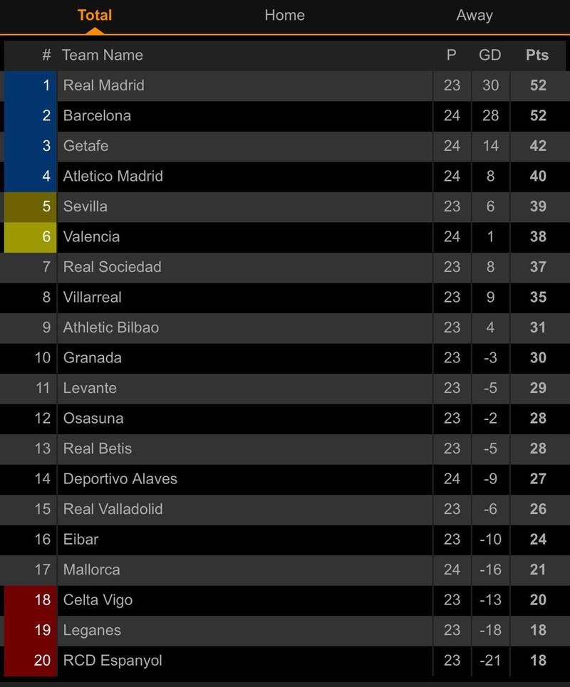 Messi tiếp tục 'tịt ngòi', Barca thắng khó Getafe tại Nou Camp - ảnh 8