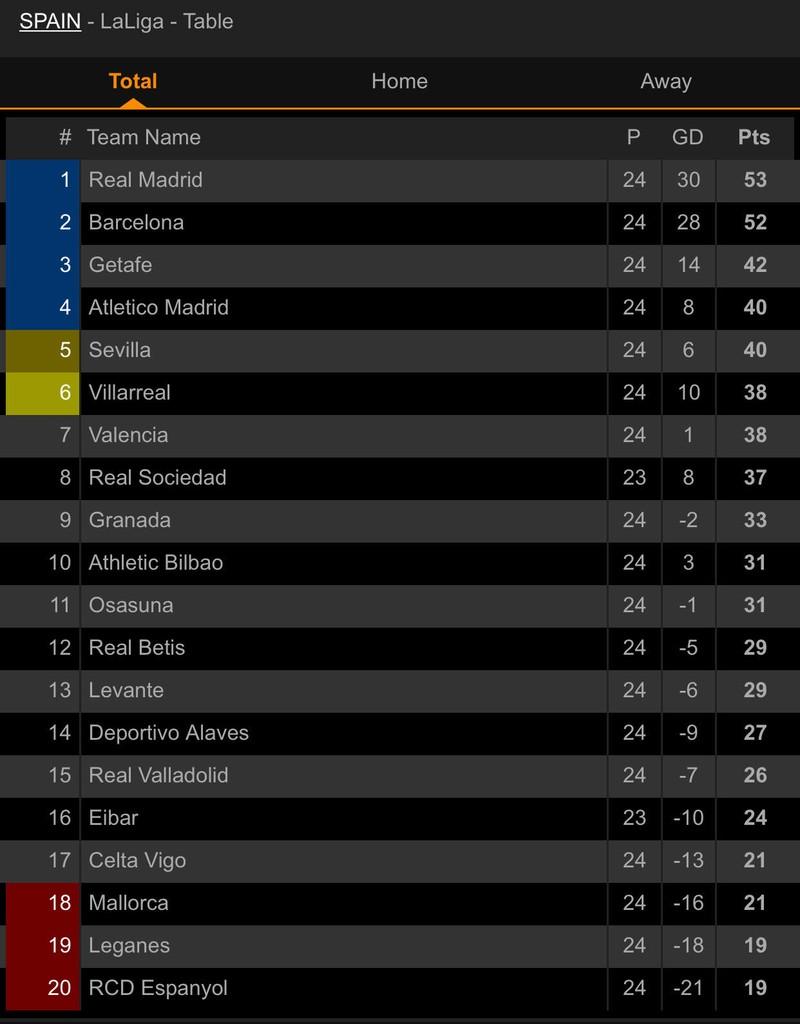 Chia điểm phút cuối, Real Madrid lung lay ngôi đầu trước Barca - ảnh 8