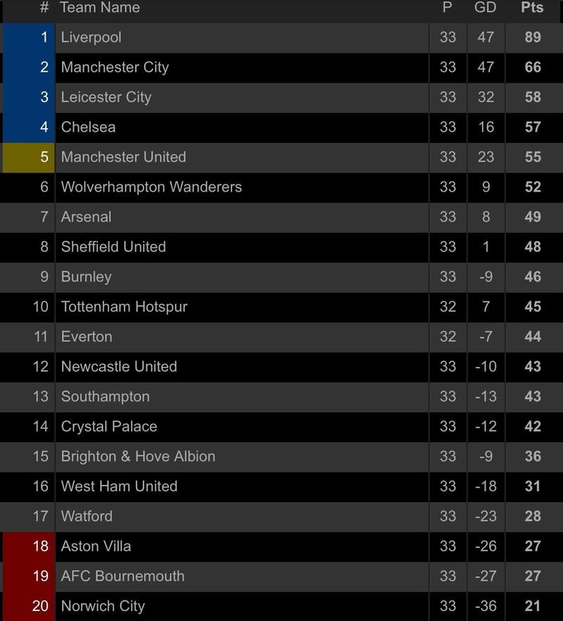 Liverpool bùng nổ hiệp 2, Man. City thua sốc Southampton - ảnh 7