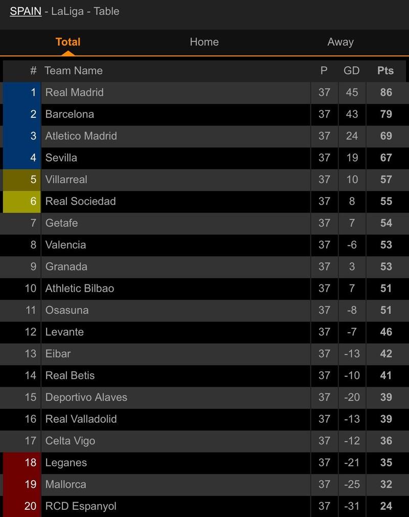 Benzema lập 'cú đúp', Real Madrid lên ngôi vô địch La Liga - ảnh 8
