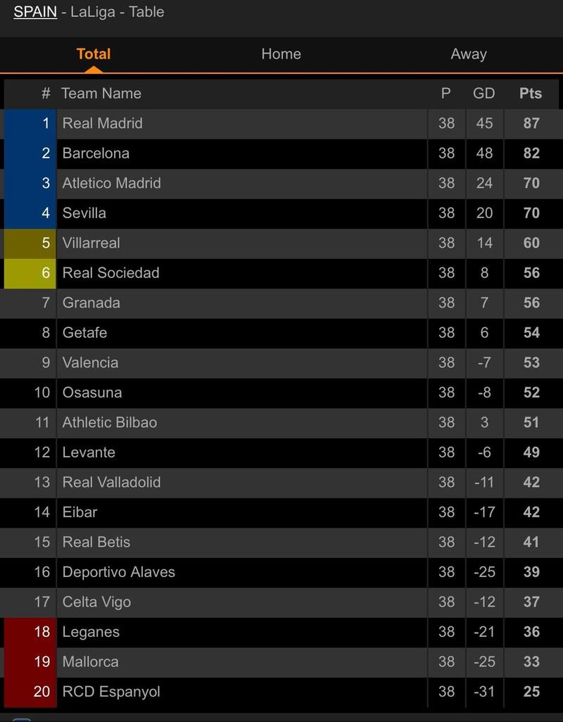 Real, Atletico cùng hòa, Sociedad may mắn dự Europa League - ảnh 7