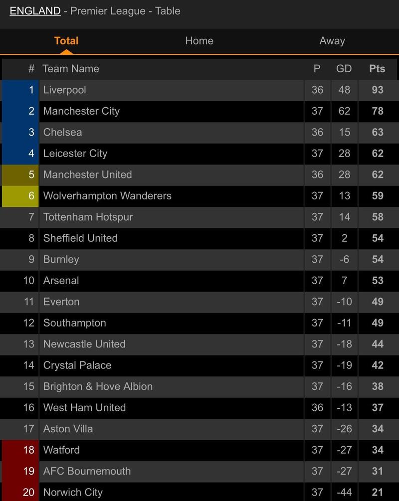 Cột dọc cứu thua, Aston Villa bất ngờ đánh bại Arsenal  - ảnh 7