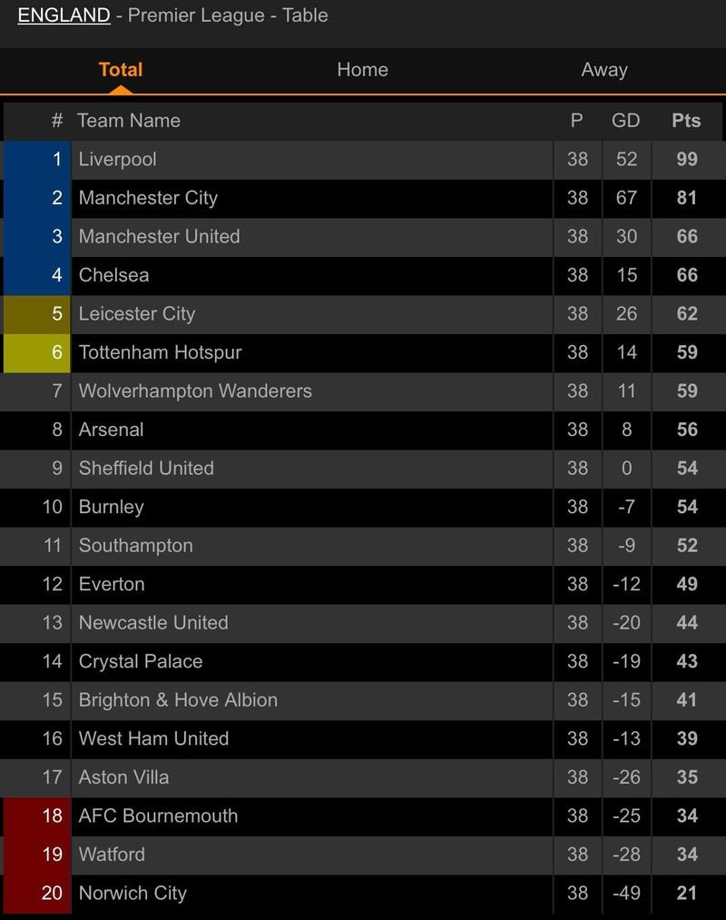 Tottenham dự Europa League, Aston Villa trụ hạng thành công - ảnh 6