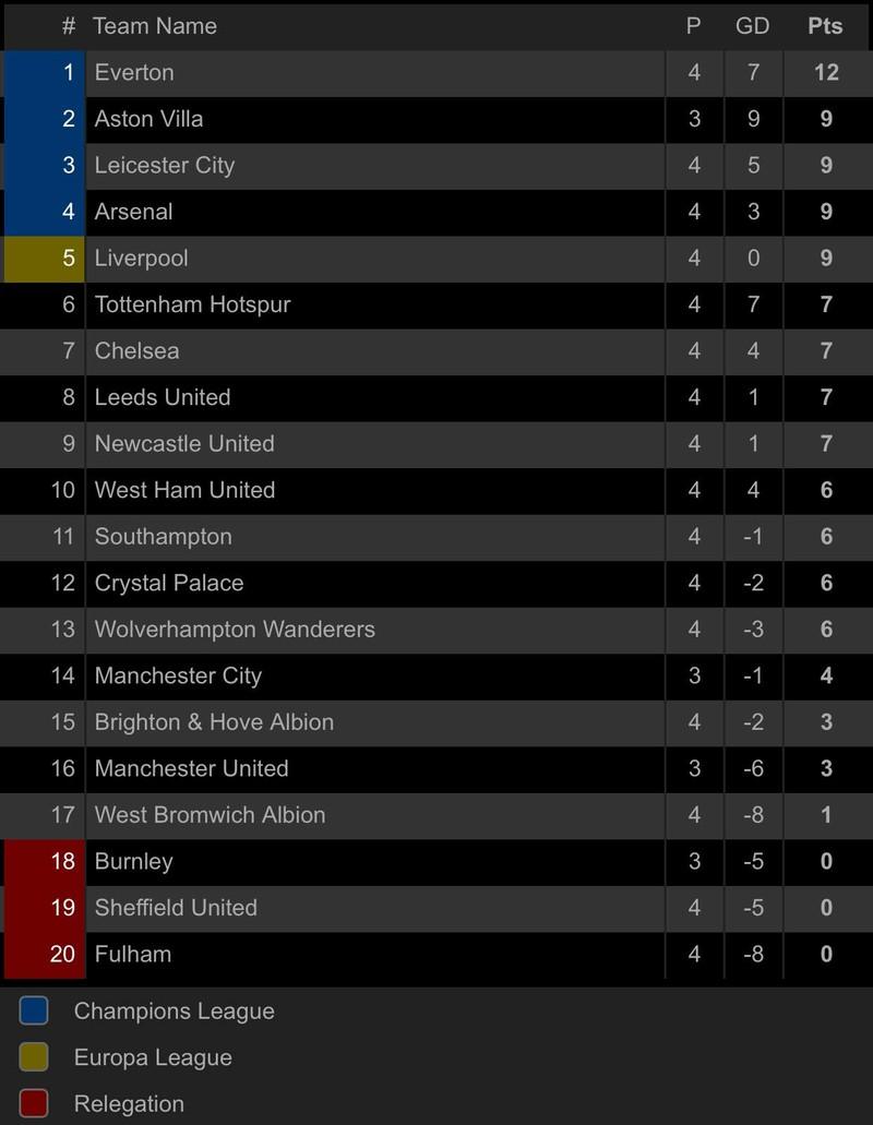 Liverpool bị hạ nhục với tỉ số không tưởng tại Villa Park - ảnh 9