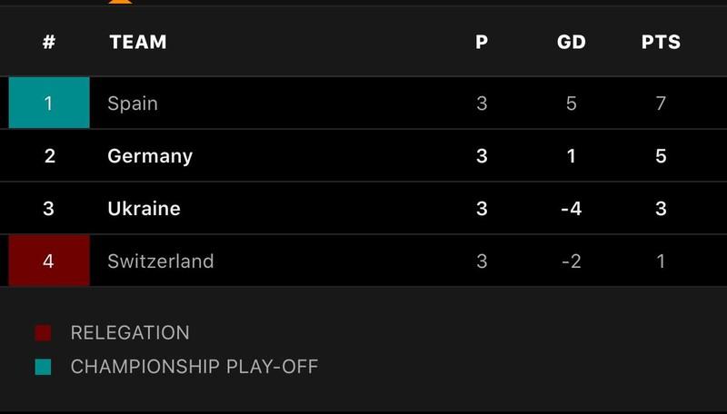 Tuyển Đức và Tây Ban Nha cùng tiến ở Nations League - ảnh 7