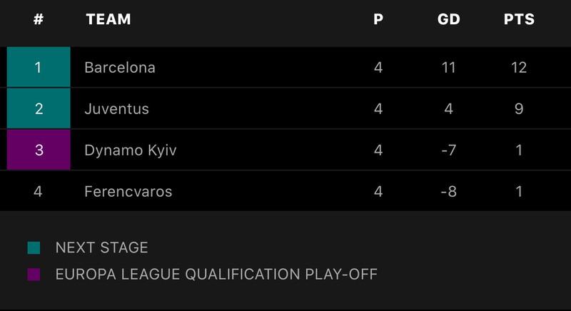 Barcelona thắng đậm, Ronaldo giúp Juventus vượt khó  - ảnh 8